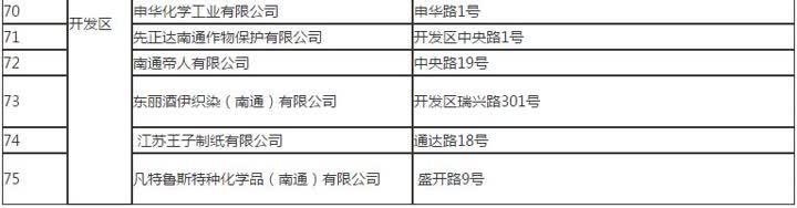 2月15日,南通市生态环境局公示第一批名单.