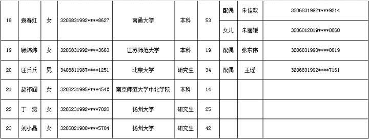 南通公布第五批人才优先购房申请对象名单