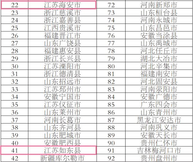 百强县市32_副本.png