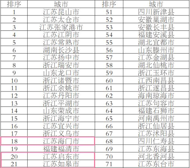 百强县市31_副本.png