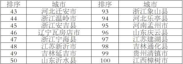 百强县市33.png