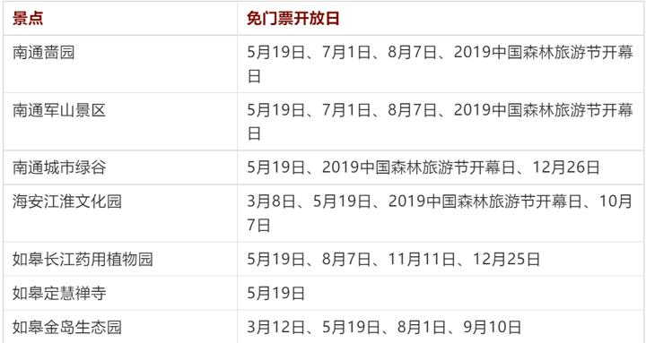 2019南通景区免门票开放日公布!啬园,军山,城市绿谷均