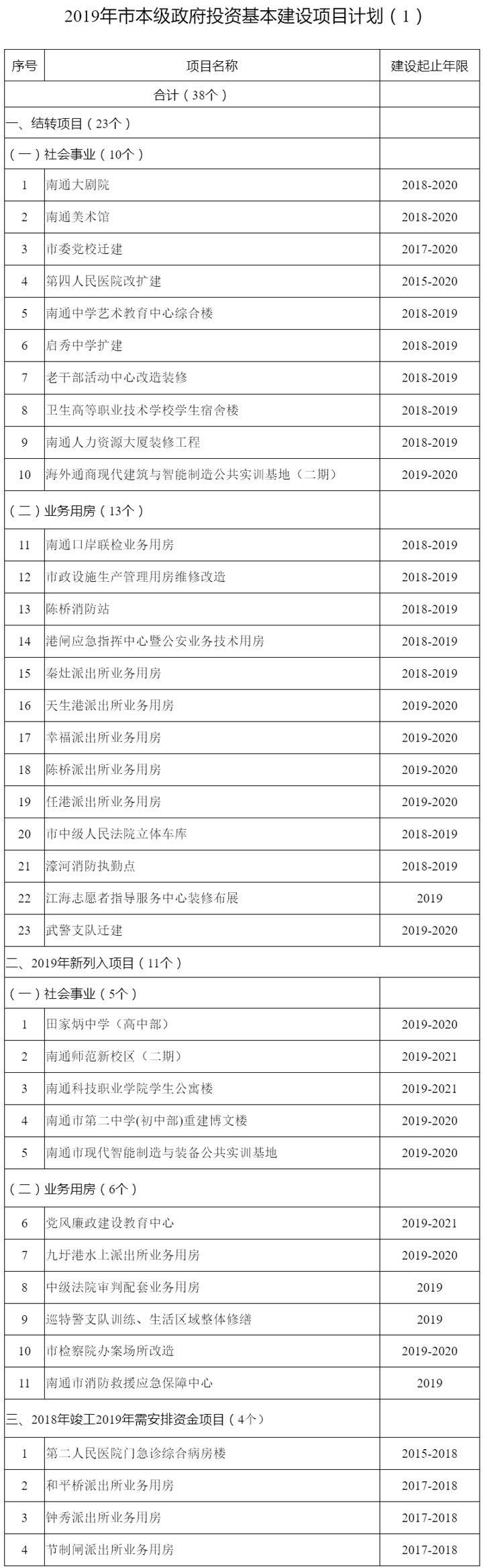 南通市2019年度市本级政府投资项目计划发布